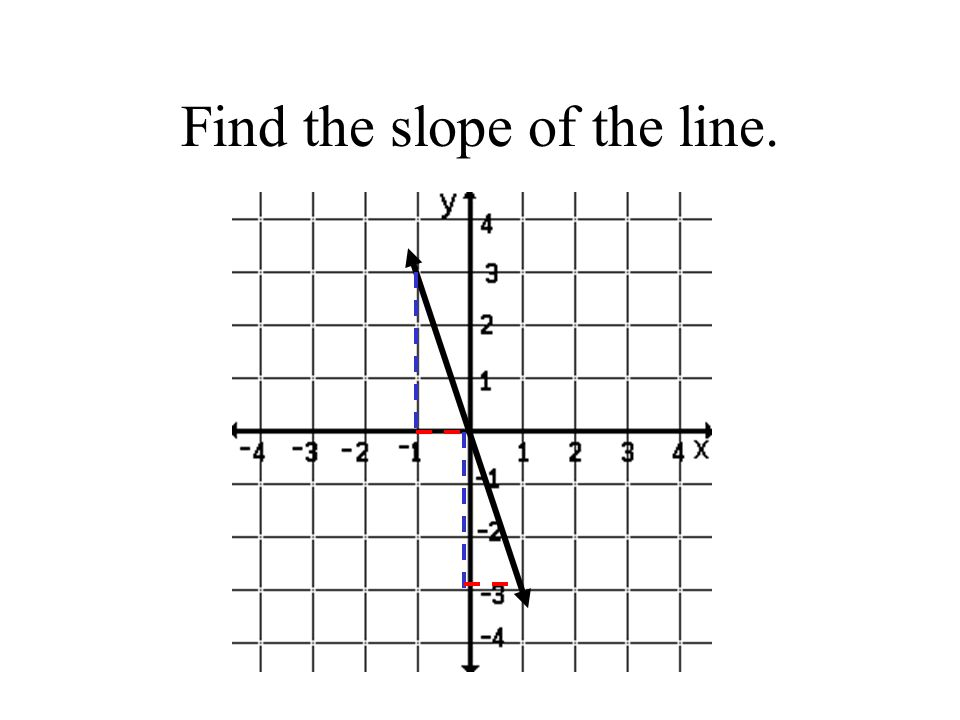 Find the slope of the line.