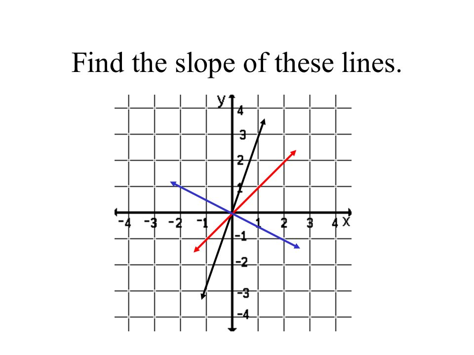 Find the slope of these lines.