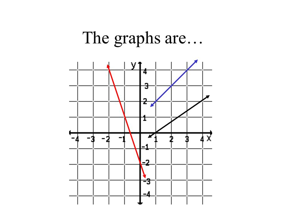 The graphs are…