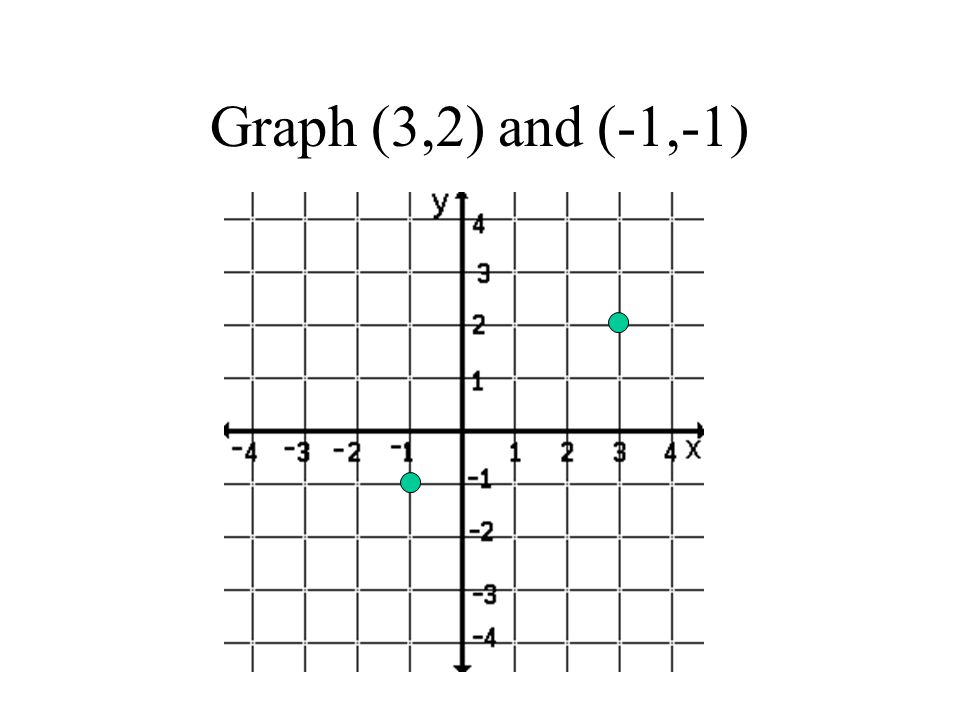 Graph (3,2) and (-1,-1) Remember to click to make each part appear