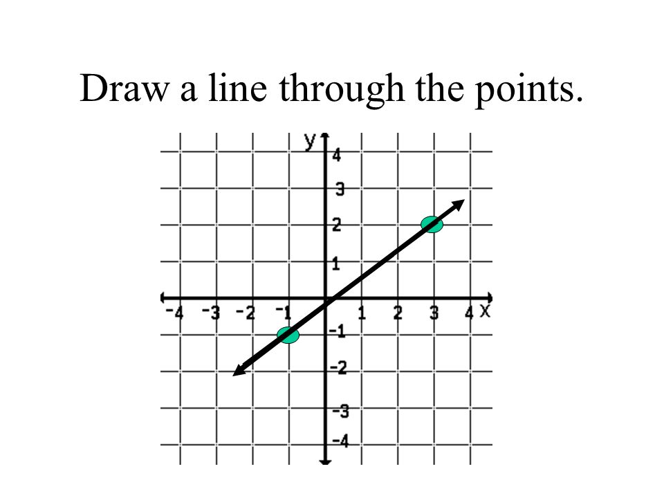 Draw a line through the points.