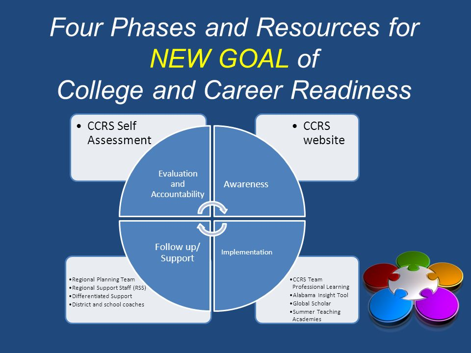 Four Phases and Resources for NEW GOAL of College and Career Readiness
