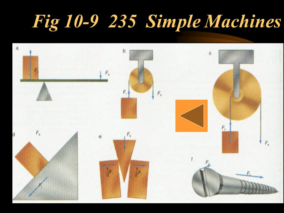 Fig 10-9 235 Simple Machines