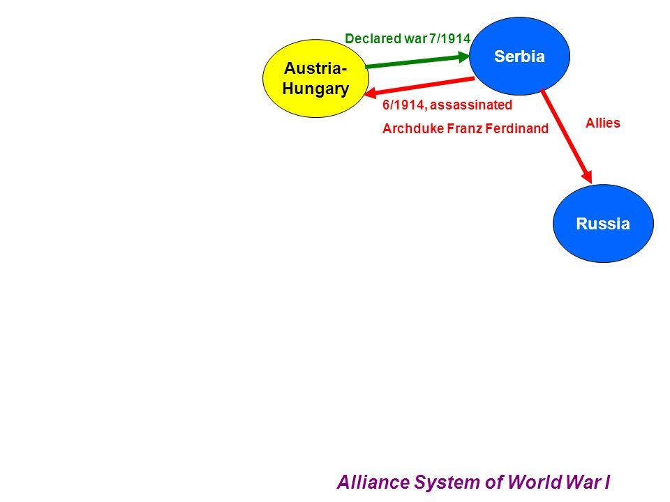 Alliance System of World War I