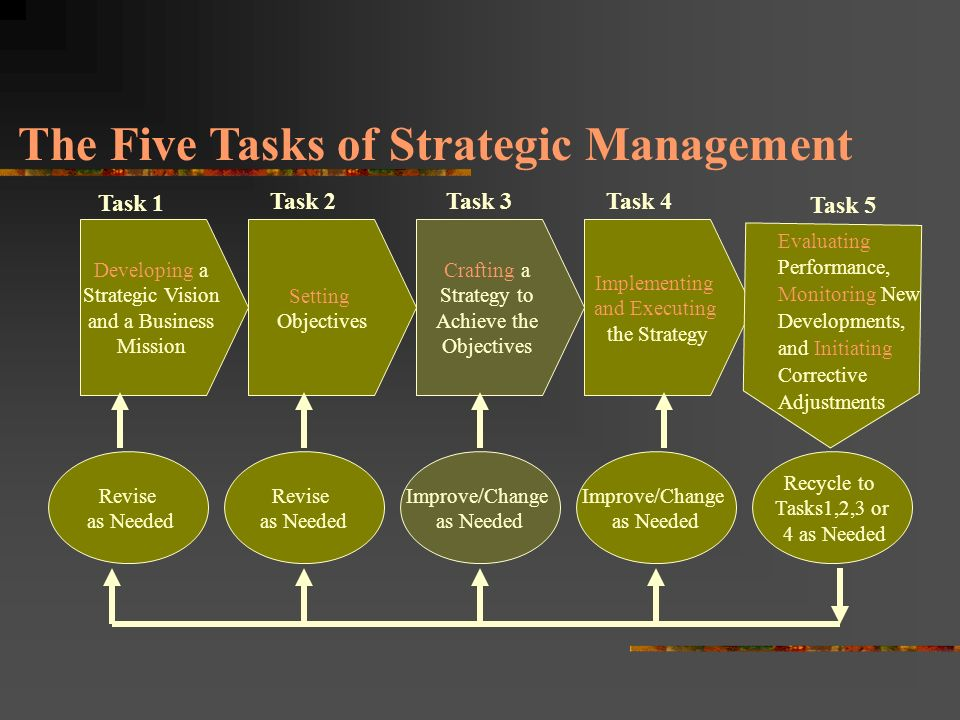 JHT2 Strategic Management Tasks 1 &2