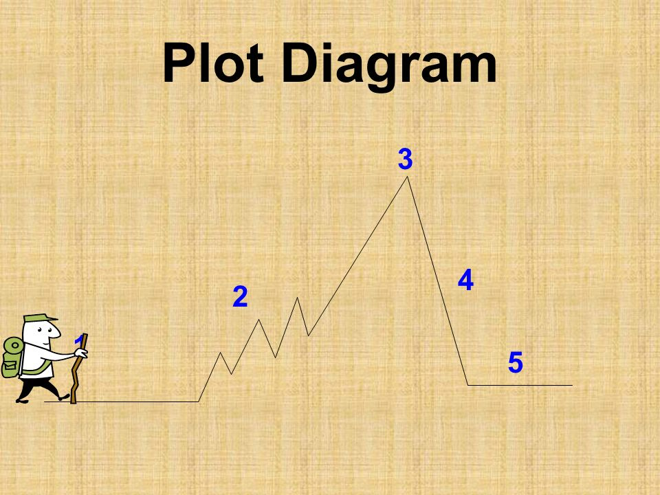 Plot Diagram 3 4 2 1 5