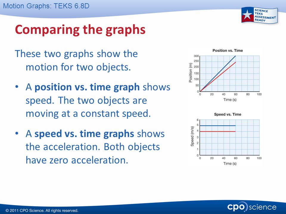 To the teacher This CPO Science PowerPoint presentation is – Position Vs Time Graph Worksheet