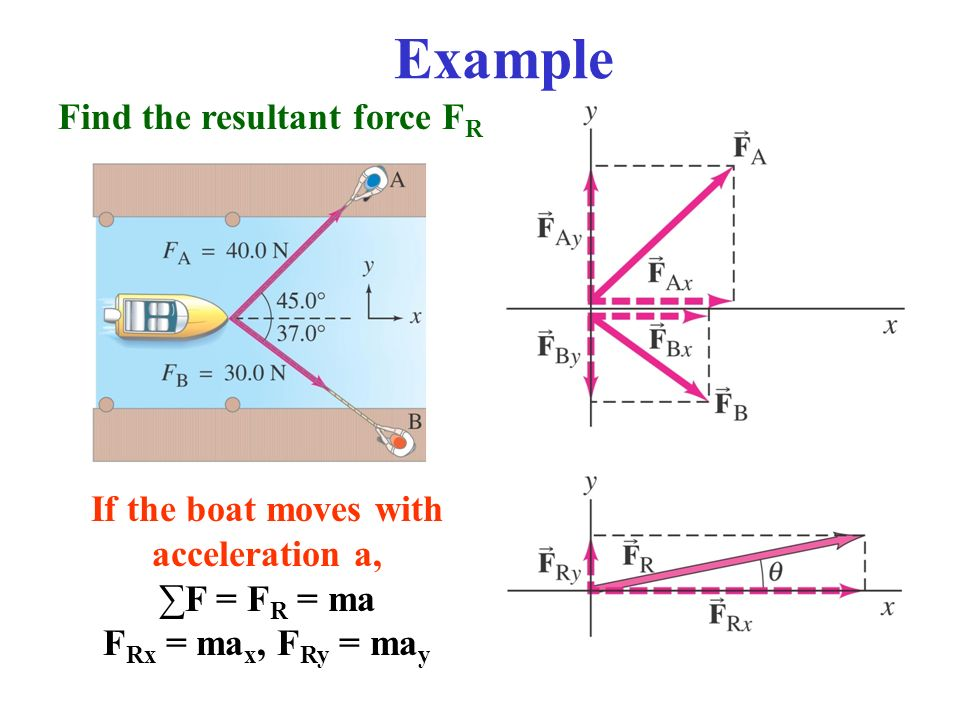 how to solve for resultant force