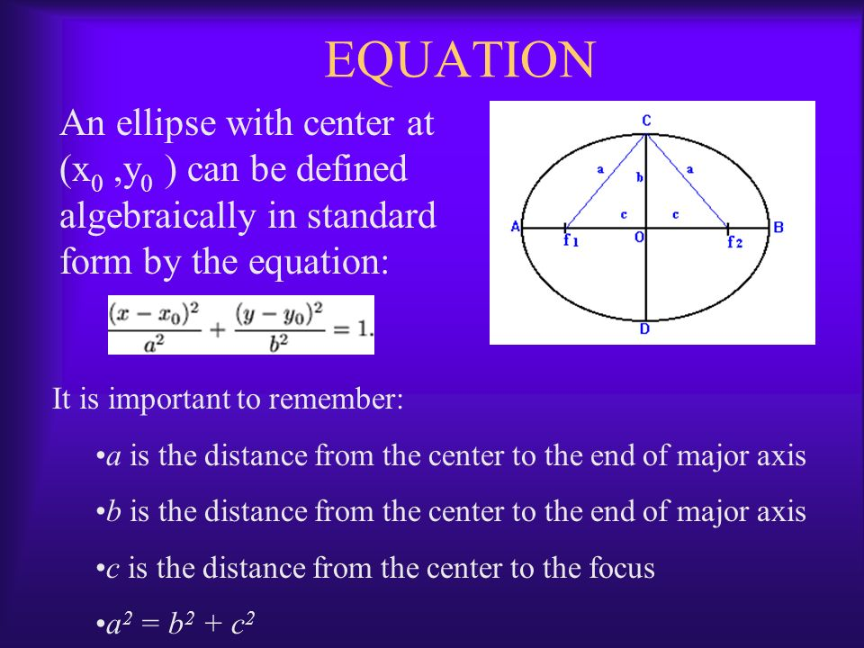 EQUATION An ellipse with center at (x0 ,y0 ) can be defined algebraically in standard form by the equation: