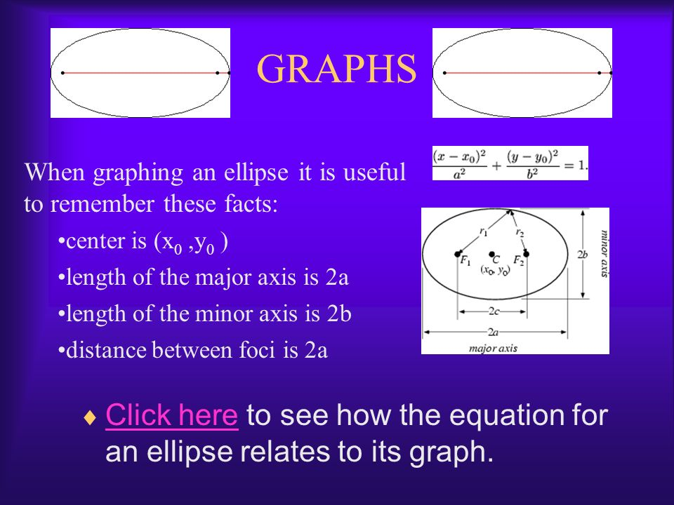 GRAPHS When graphing an ellipse it is useful to remember these facts: center is (x0 ,y0 ) length of the major axis is 2a.