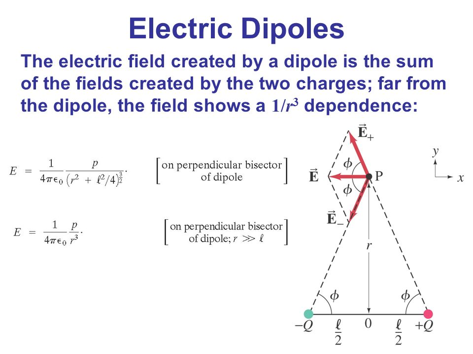 electric field due to dipole pdf
