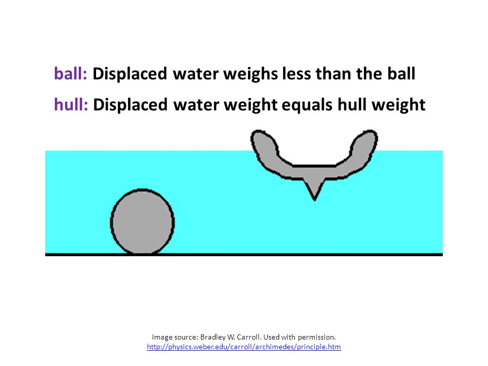 how to find weight of fluid displaced
