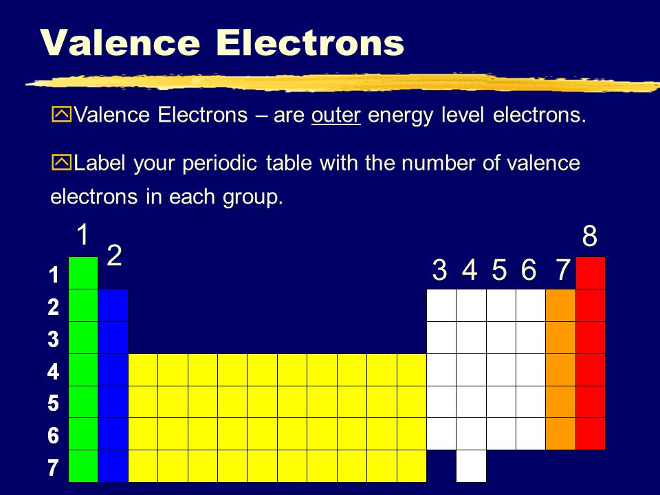 electron arrangement ppt video online download periodic table periodic table energy levels - Periodic Table Energy Level Electrons
