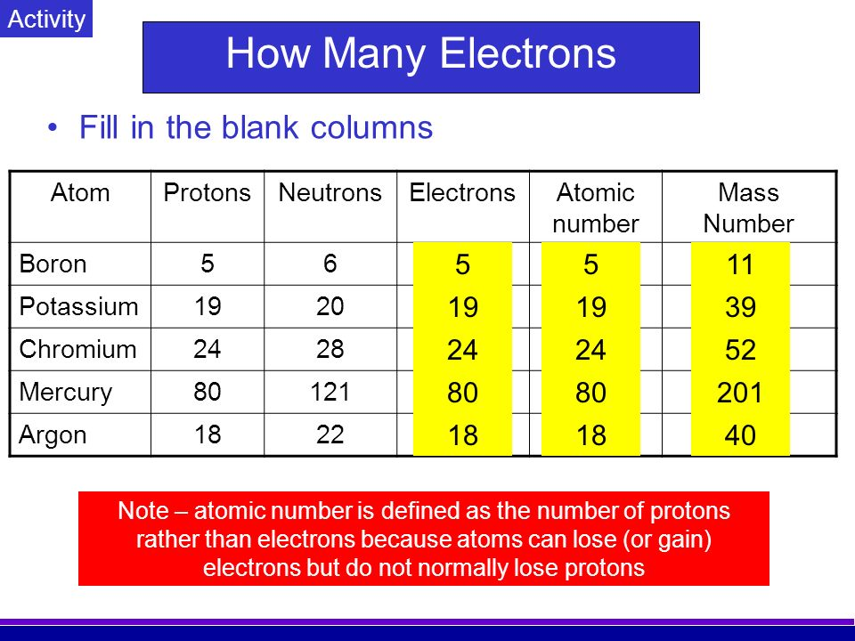how to know the number of protons