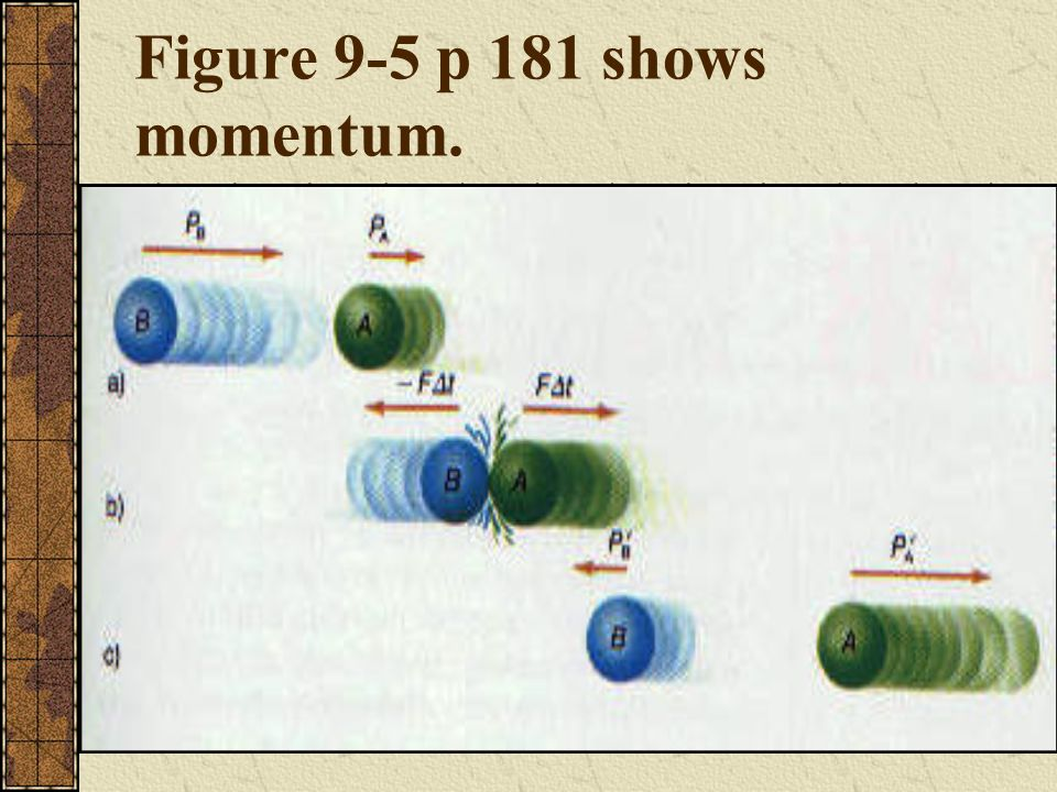 Figure 9-5 p 181 shows momentum.