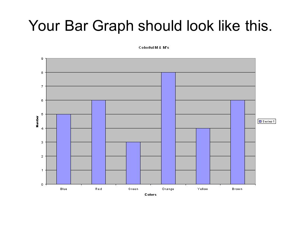 Your Bar Graph should look like this.