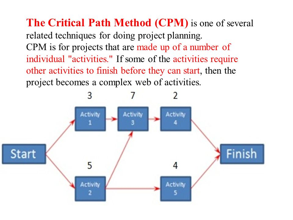 The Critical Path Method (CPM) is one of several related techniques for doing project planning.