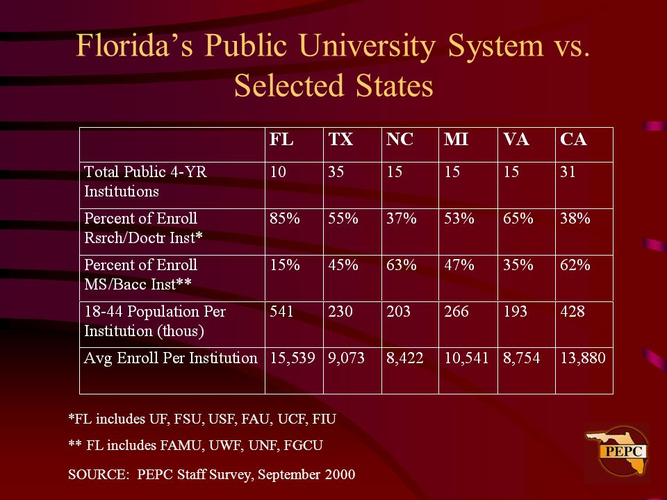 Florida's Public University System vs. Selected States