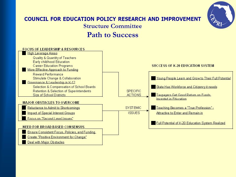 COUNCIL FOR EDUCATION POLICY RESEARCH AND IMPROVEMENT