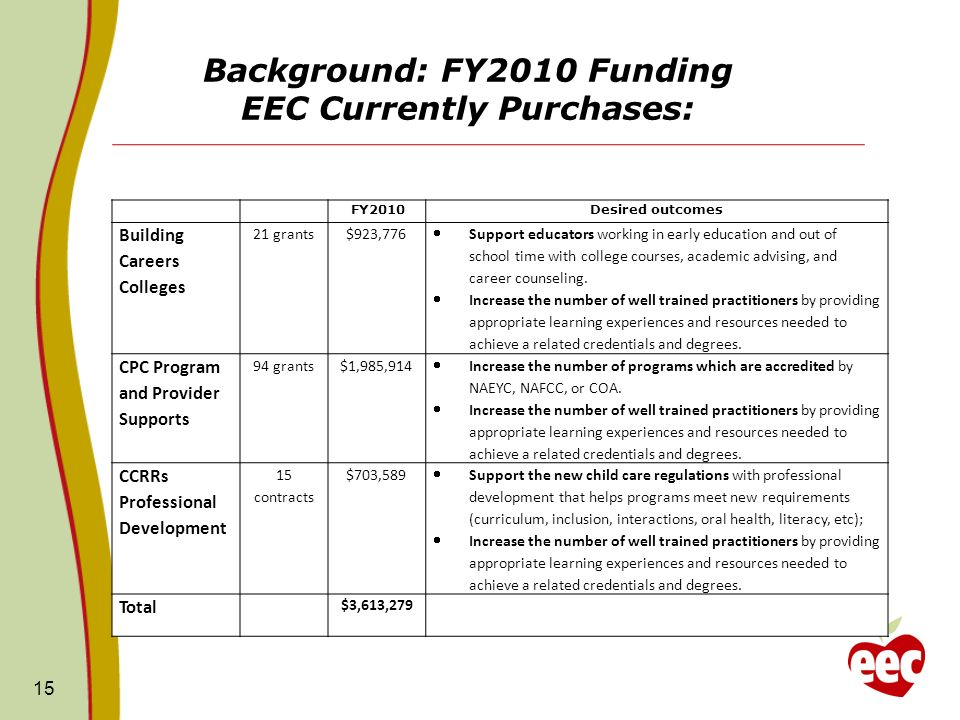 Background: FY2010 Funding EEC Currently Purchases: