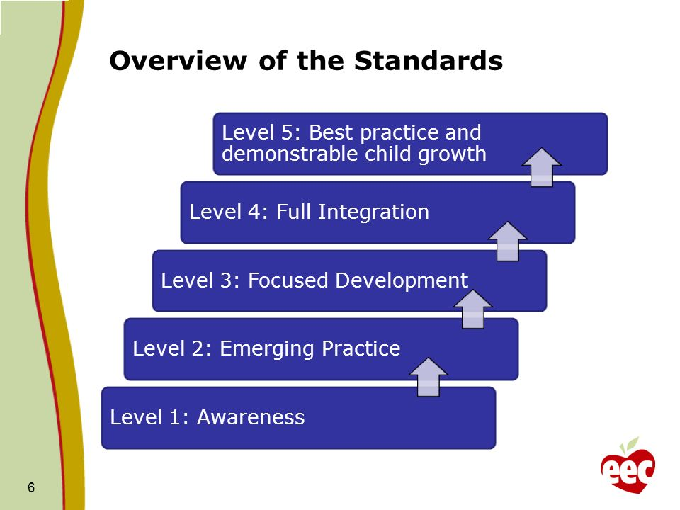 Overview of the Standards
