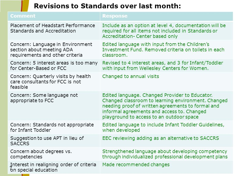 Revisions to Standards over last month: