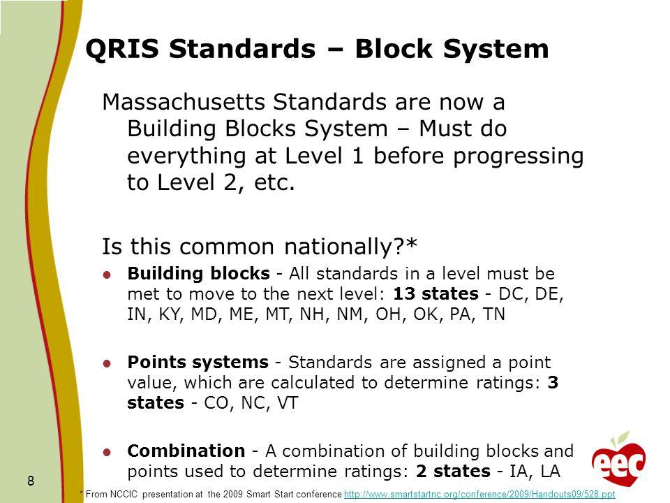 QRIS Standards – Block System