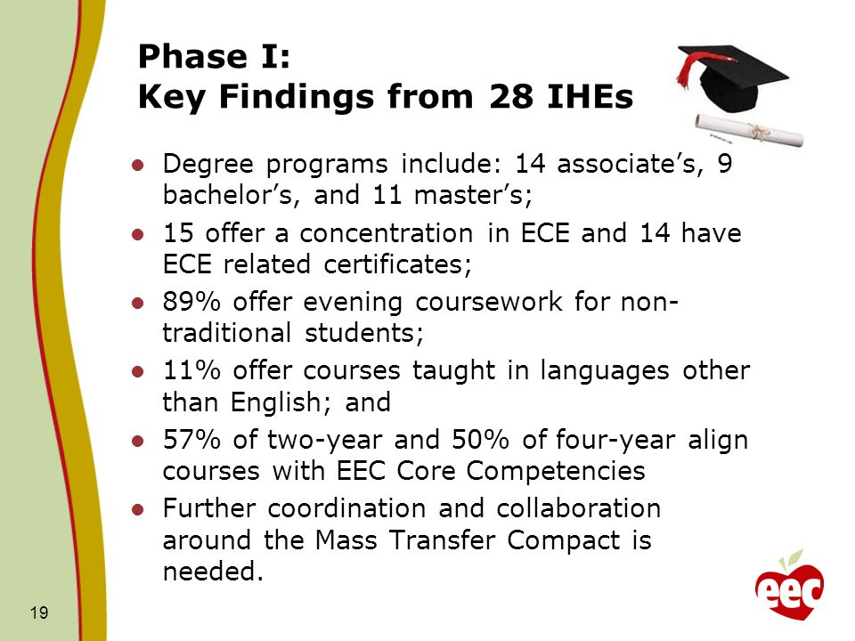 Phase I: Key Findings from 28 IHEs