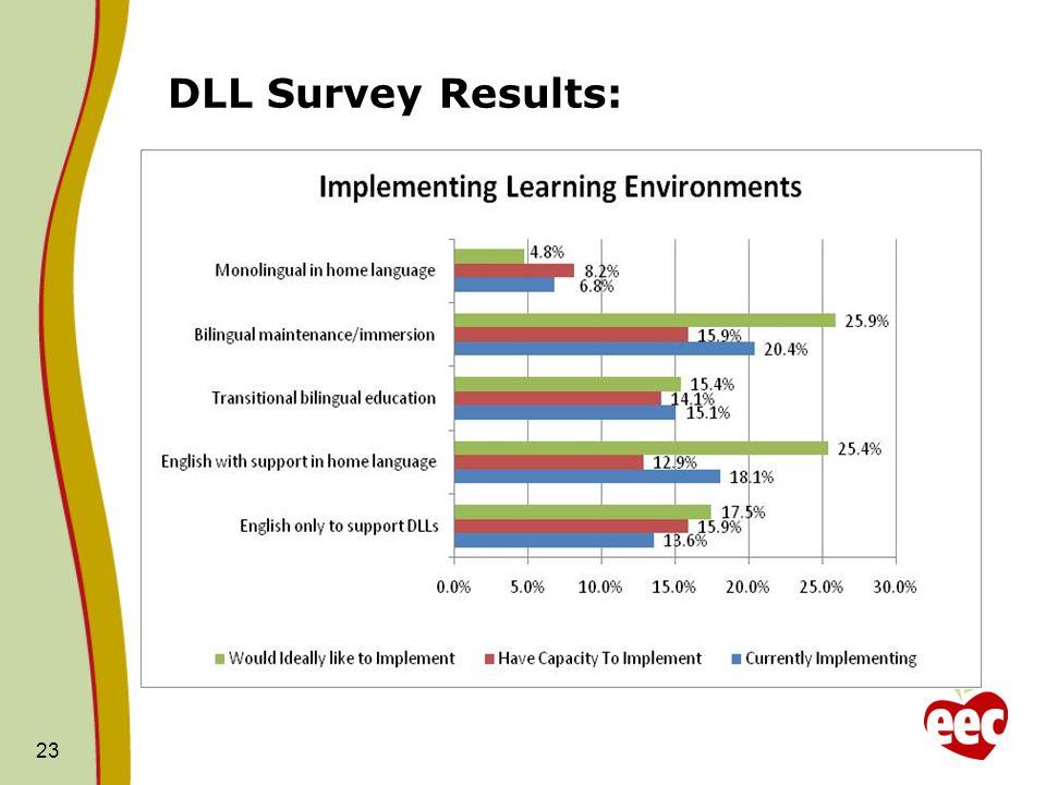 DLL Survey Results: