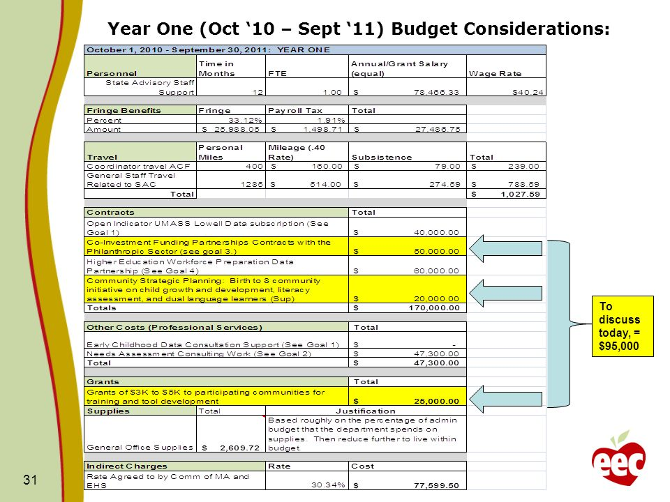 Year One (Oct '10 – Sept '11) Budget Considerations: