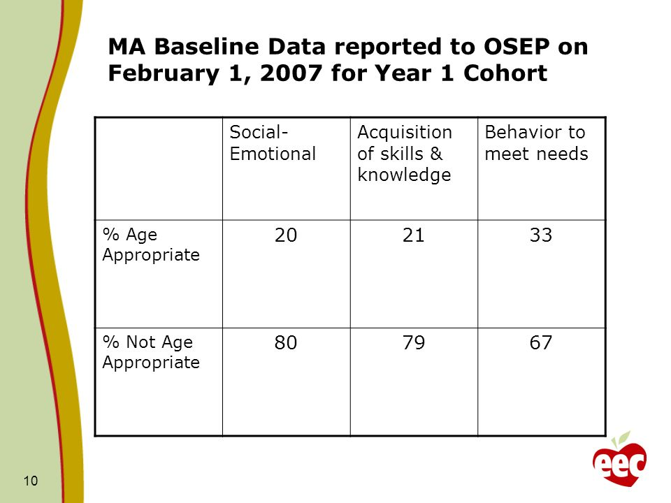 MA Baseline Data reported to OSEP on February 1, 2007 for Year 1 Cohort