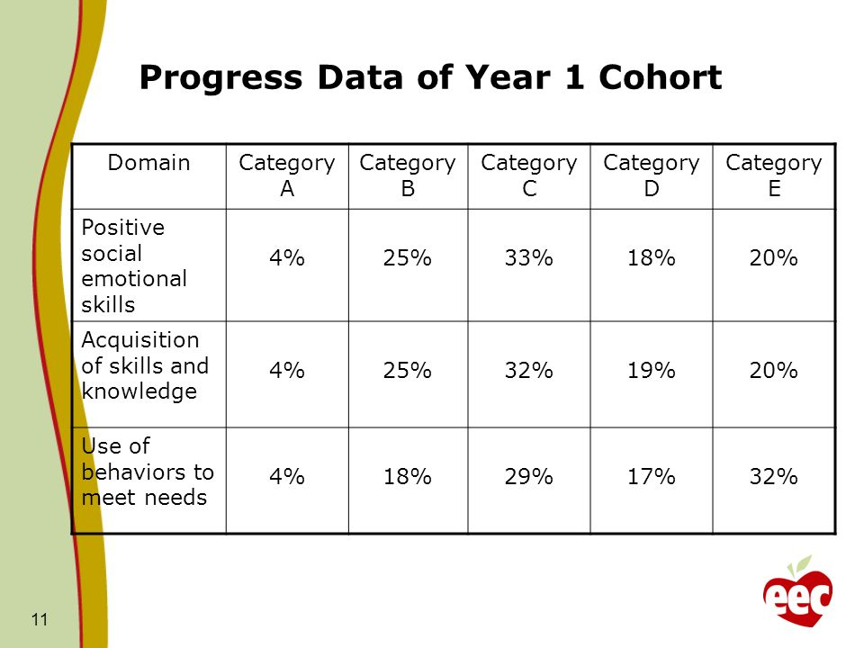 Progress Data of Year 1 Cohort