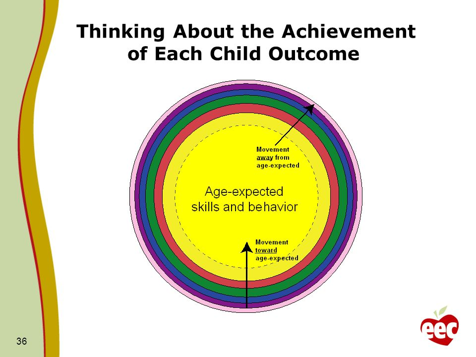 Thinking About the Achievement of Each Child Outcome