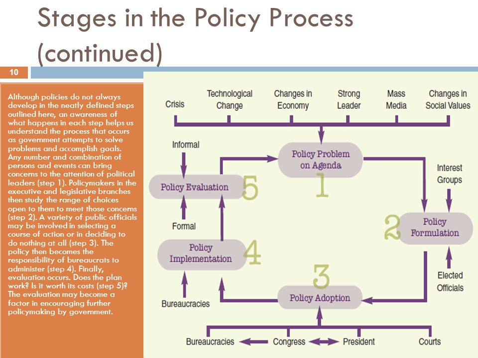 5 stages of public policy process pdf