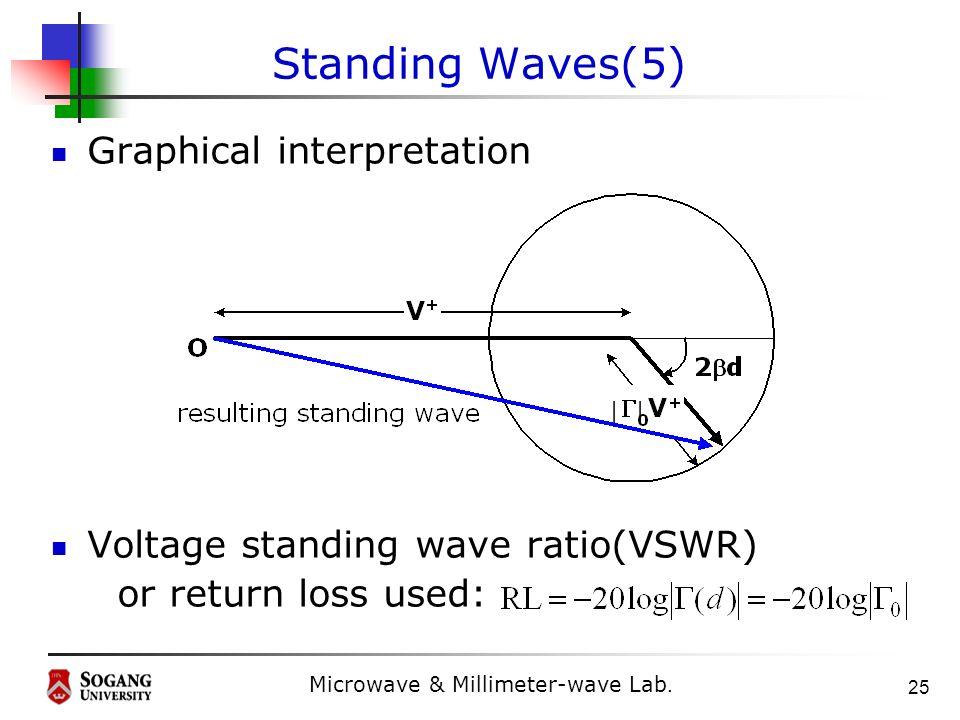 Standing Wave Ratio : Transmission line 서강대학교 전자공학과 윤상원 교수 ppt download