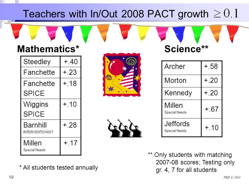 Teachers with In/Out 2008 PACT growth