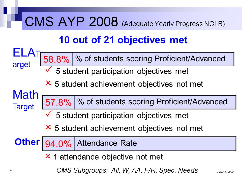 CMS AYP 2008 (Adequate Yearly Progress NCLB)
