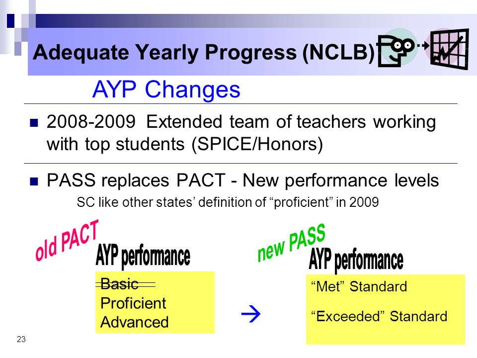 Adequate Yearly Progress (NCLB)
