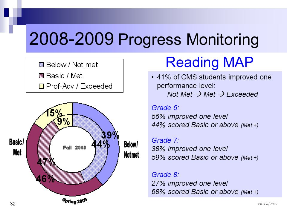 2008-2009 Progress Monitoring Reading MAP