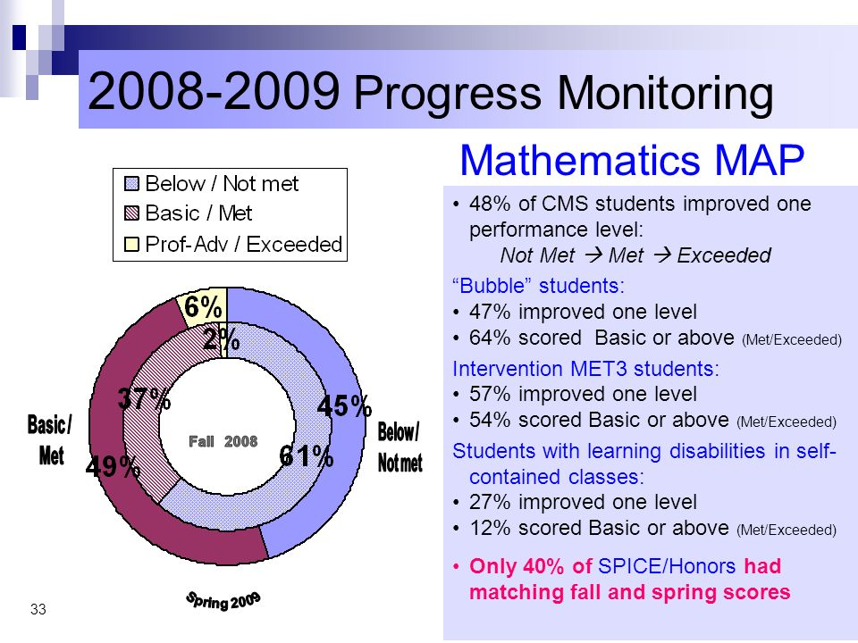 Progress Monitoring Mathematics MAP