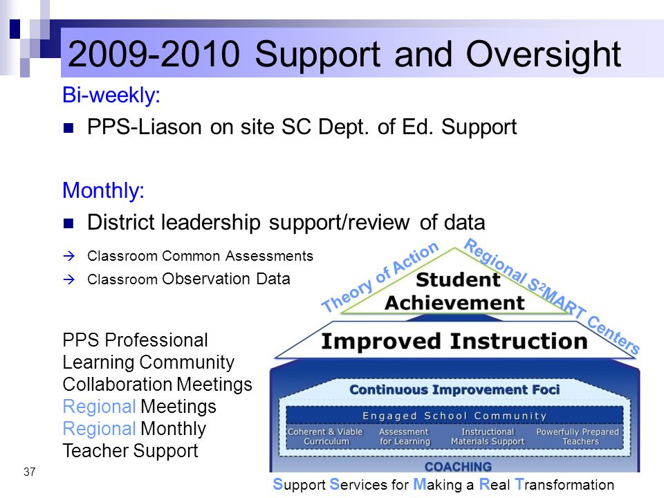 2009-2010 Support and Oversight