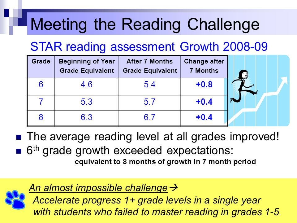 Meeting the Reading Challenge