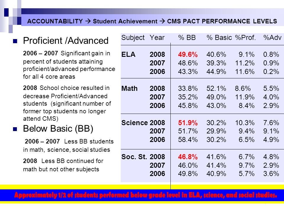 ACCOUNTABILITY  Student Achievement  CMS PACT PERFORMANCE LEVELS