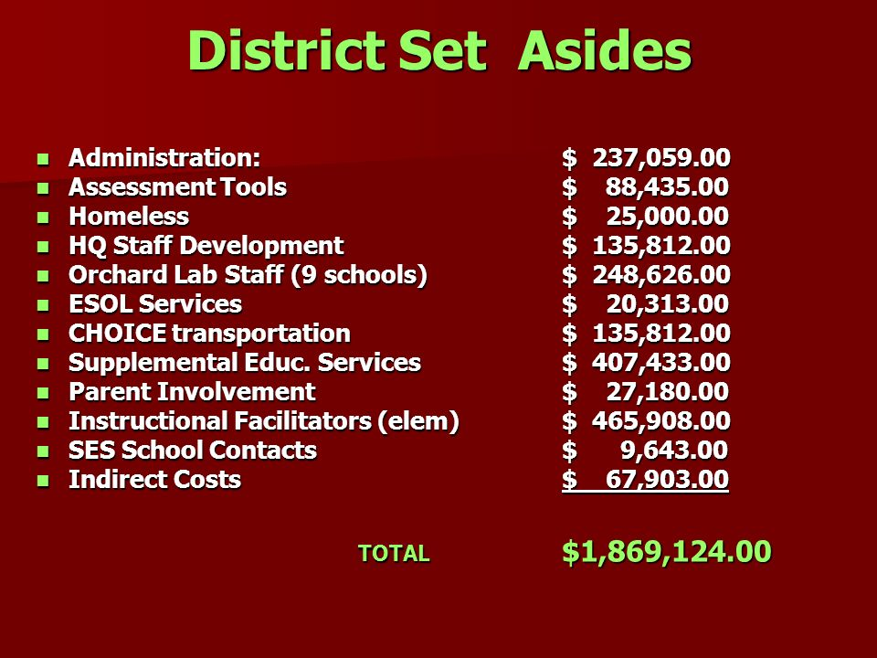 District Set Asides Administration: $ 237,059.00