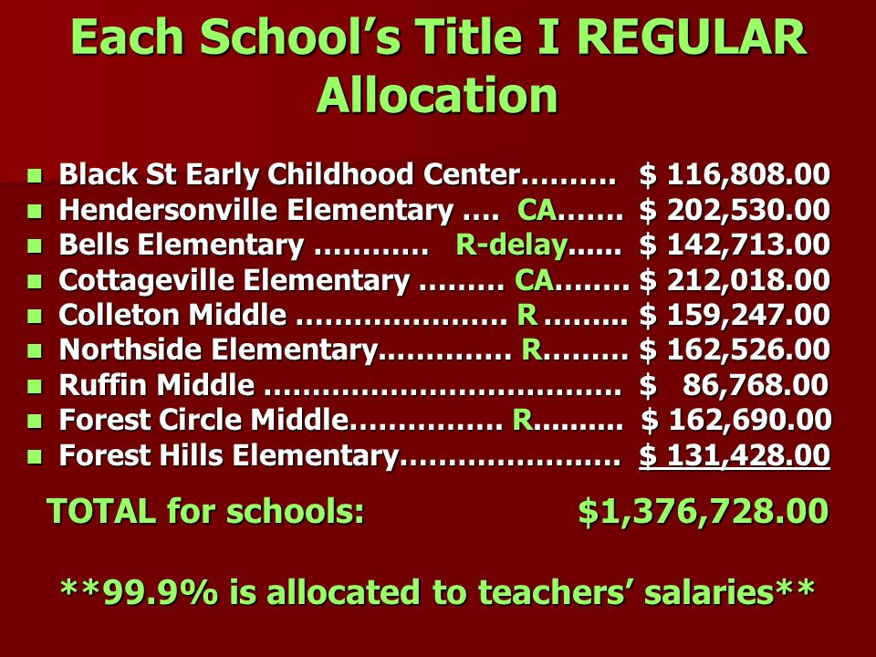 Each School's Title I REGULAR Allocation