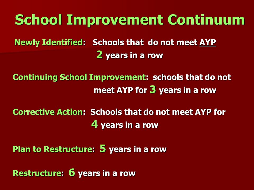 School Improvement Continuum