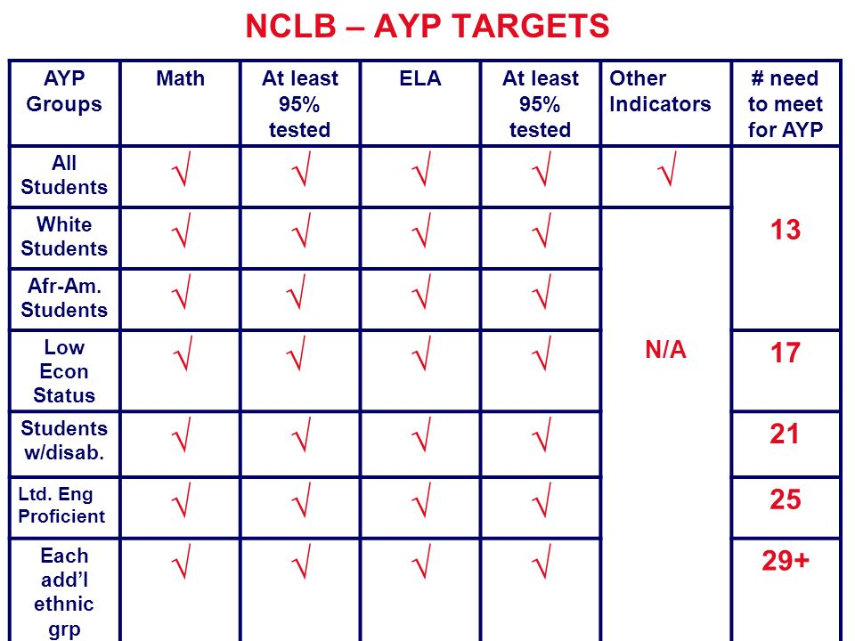 √ NCLB – AYP TARGETS 13 17 21 25 29+ N/A AYP Groups Math