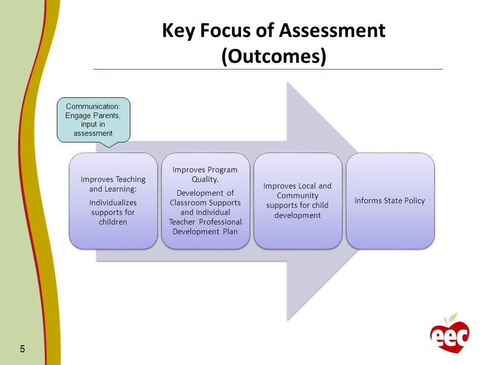 Key Focus of Assessment (Outcomes)