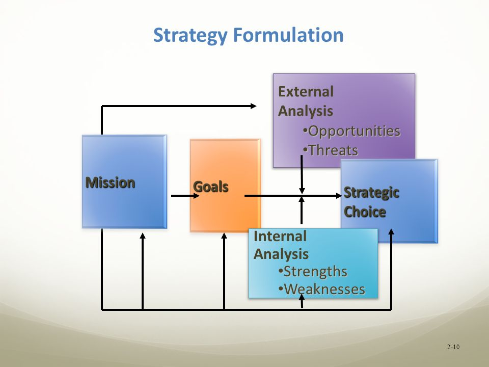 explanation and analysis of the strategic management process Here's how to conduct an analysis of your own  fine products, successful  marketing strategies and customer loyalty  value chain management is the  process of organizing these activities in order to properly analyze them.