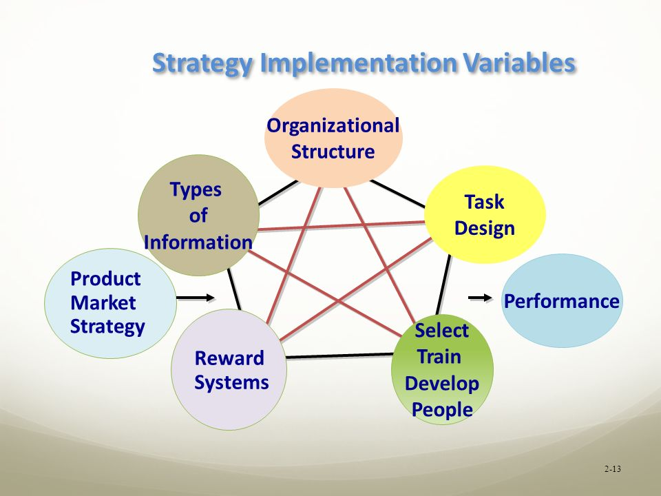 strategic management task 2 One good answer to this question comes from management guru peter drucker, who divided the job of the manager into these five basic tasks asia what do managers do.